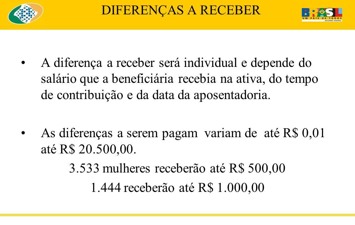 3.533 mulheres receberão até R$ 500,00