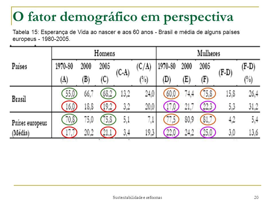 O fator demográfico em perspectiva