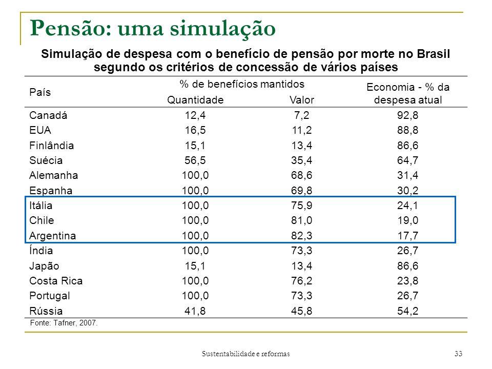 Pensão: uma simulação Simulação de despesa com o benefício de pensão por morte no Brasil segundo os critérios de concessão de vários países.