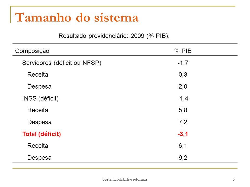 Tamanho do sistema Resultado previdenciário: 2009 (% PIB). Composição