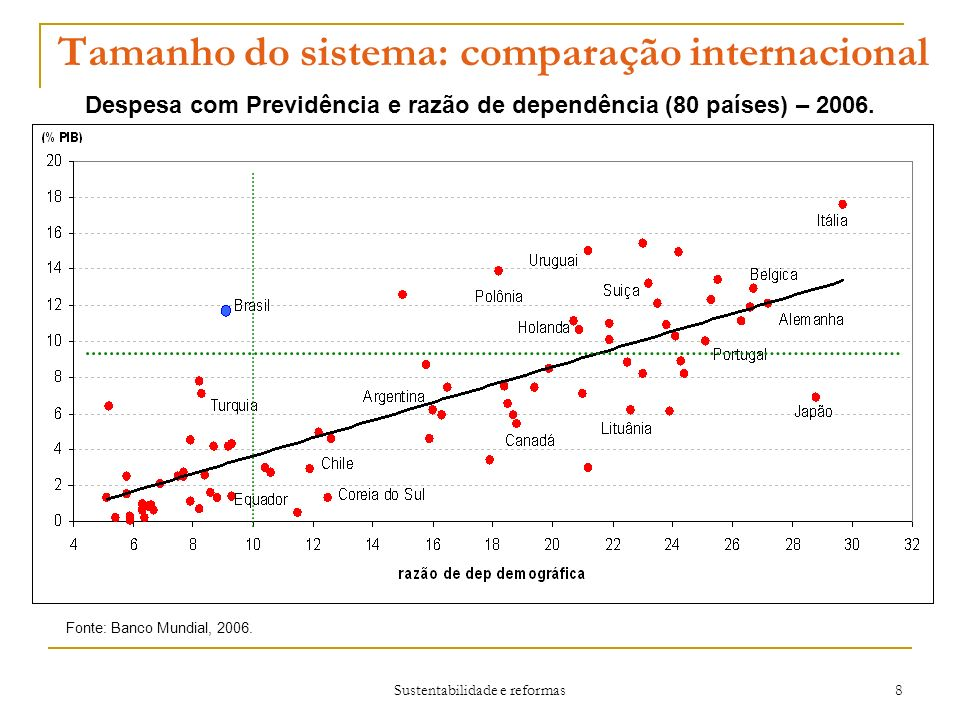 Tamanho do sistema: comparação internacional