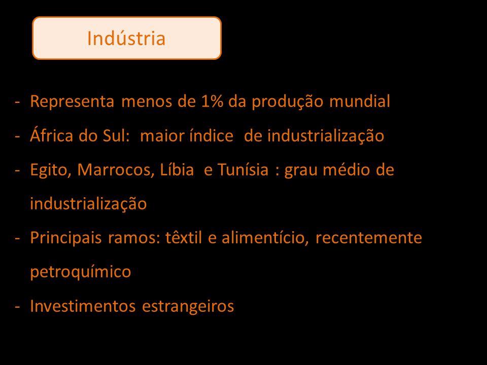 Indústria Representa menos de 1% da produção mundial