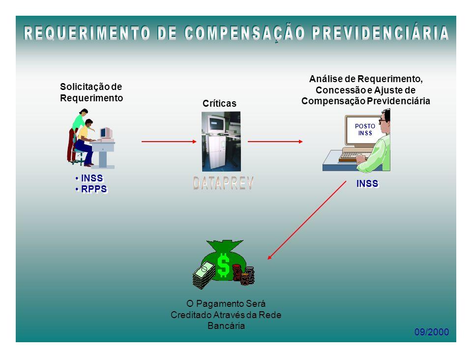 Análise de Requerimento, Compensação Previdenciária