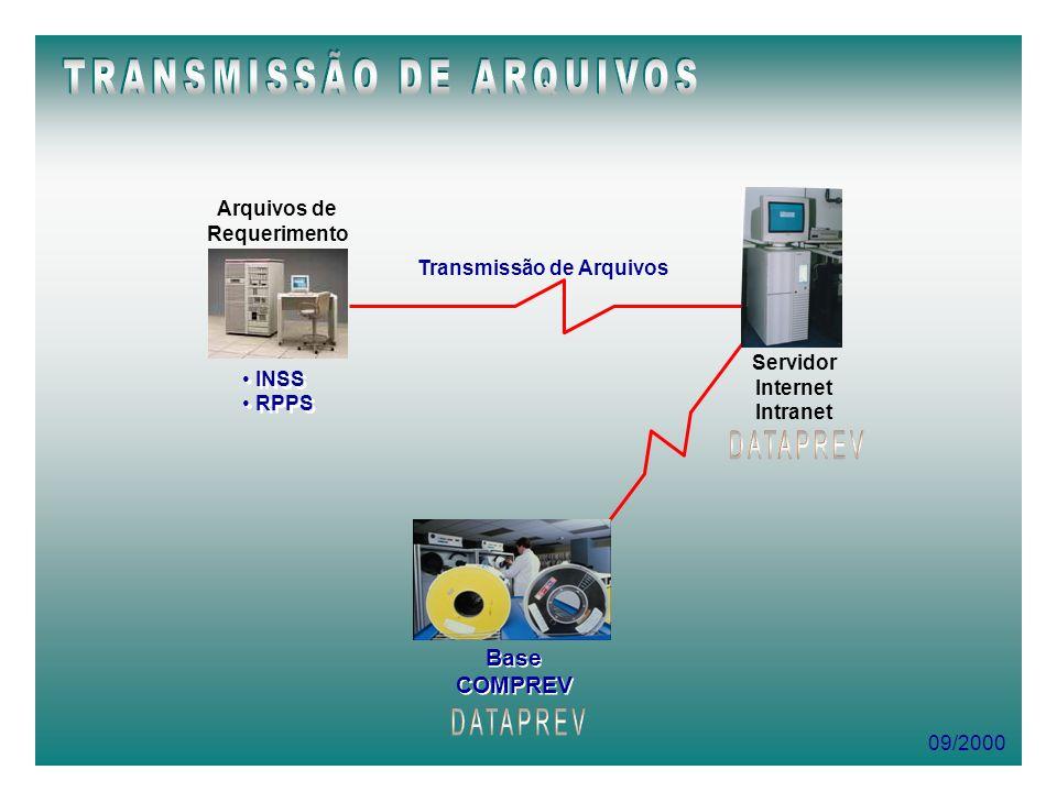 Transmissão de Arquivos