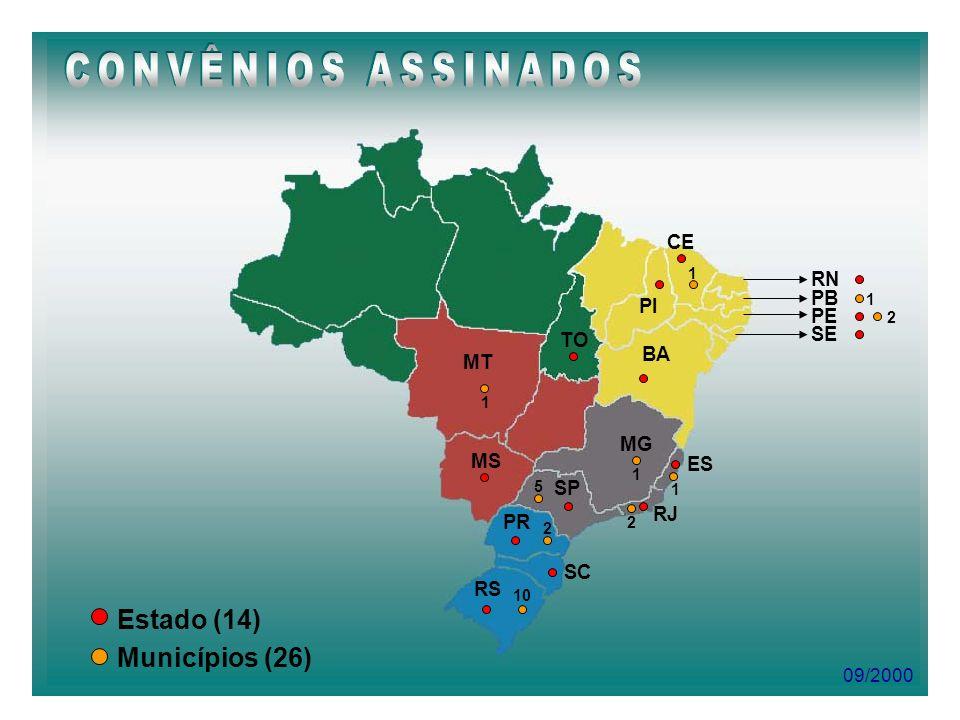 CONVÊNIOS ASSINADOS Estado (14) Municípios (26) CE RN PB PI PE SE TO