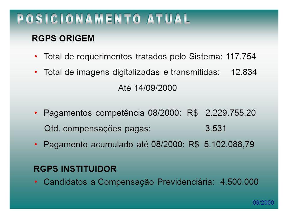 POSICIONAMENTO ATUAL RGPS ORIGEM