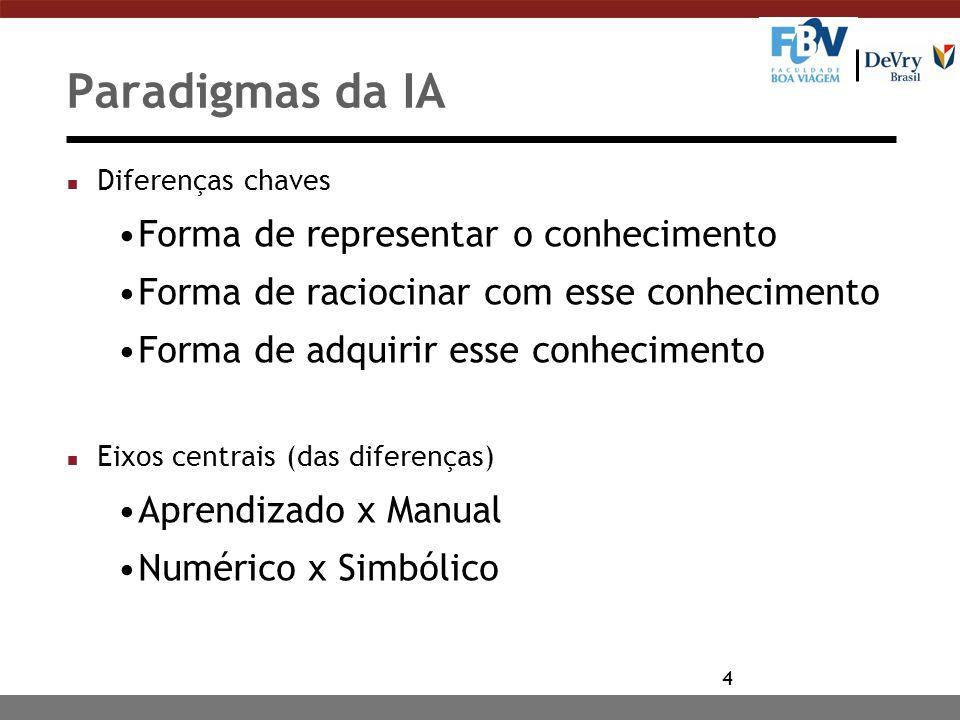 Paradigmas da IA Forma de representar o conhecimento