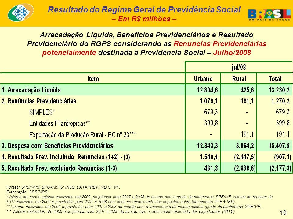 Resultado do Regime Geral de Previdência Social