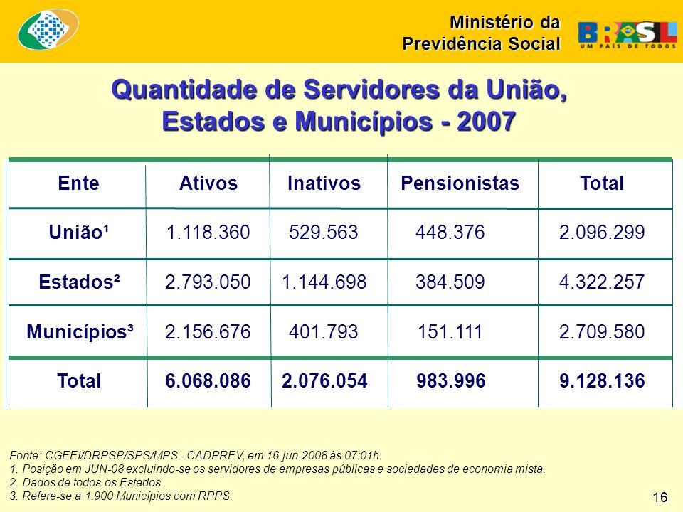 Quantidade de Servidores da União, Estados e Municípios - 2007