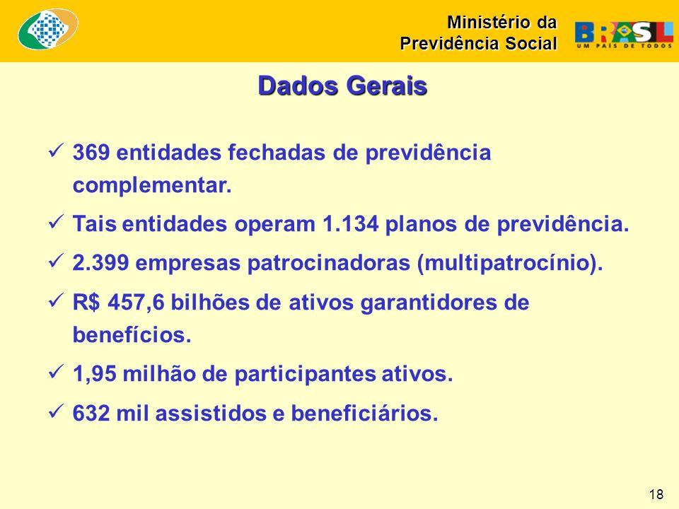 Dados Gerais 369 entidades fechadas de previdência complementar.
