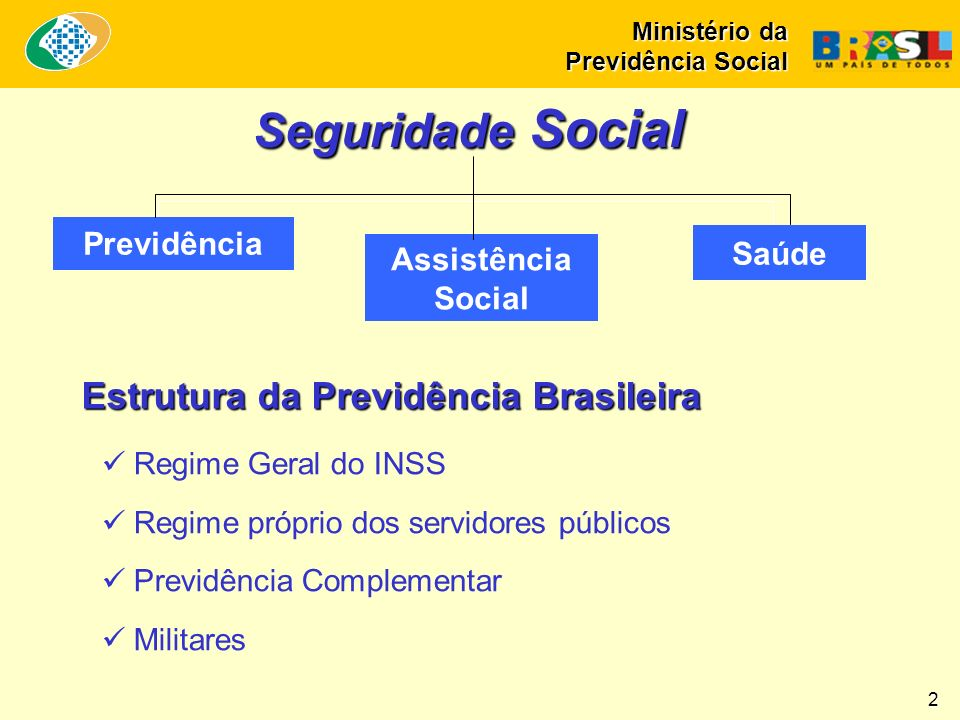 Seguridade Social Estrutura da Previdência Brasileira Previdência