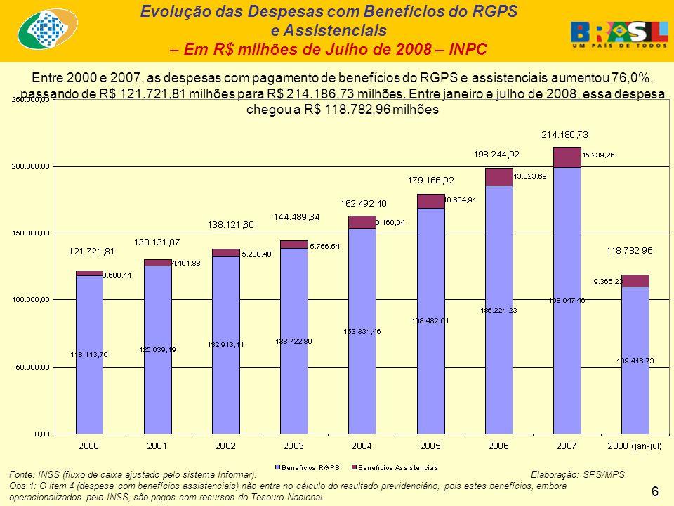 Evolução das Despesas com Benefícios do RGPS e Assistenciais – Em R$ milhões de Julho de 2008 – INPC