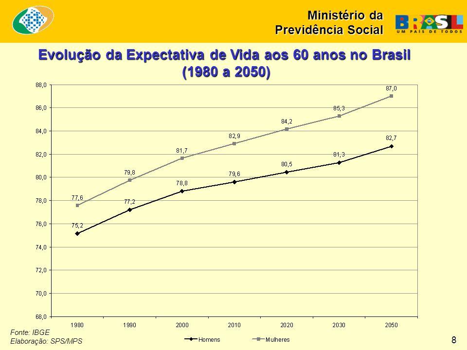 Evolução da Expectativa de Vida aos 60 anos no Brasil (1980 a 2050)
