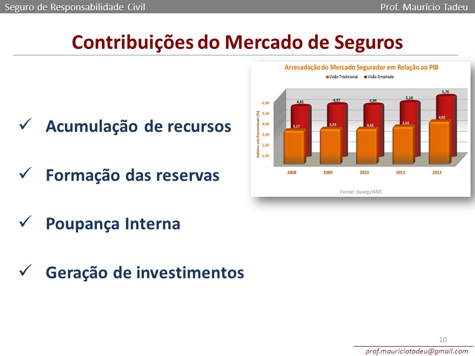 Contribuições do Mercado de Seguros