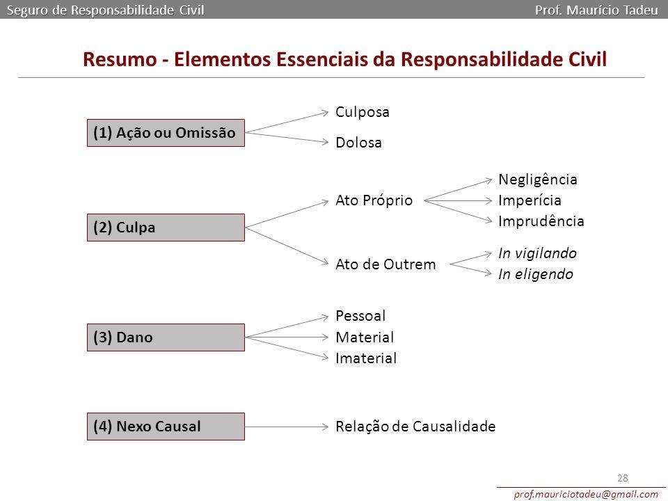 Resumo - Elementos Essenciais da Responsabilidade Civil