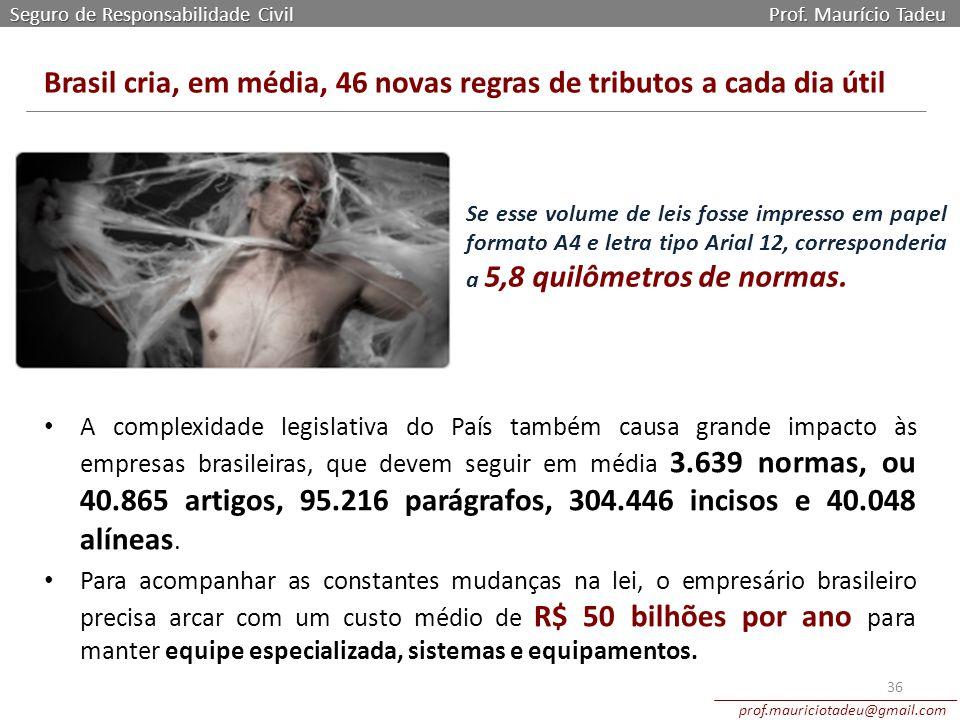 Brasil cria, em média, 46 novas regras de tributos a cada dia útil
