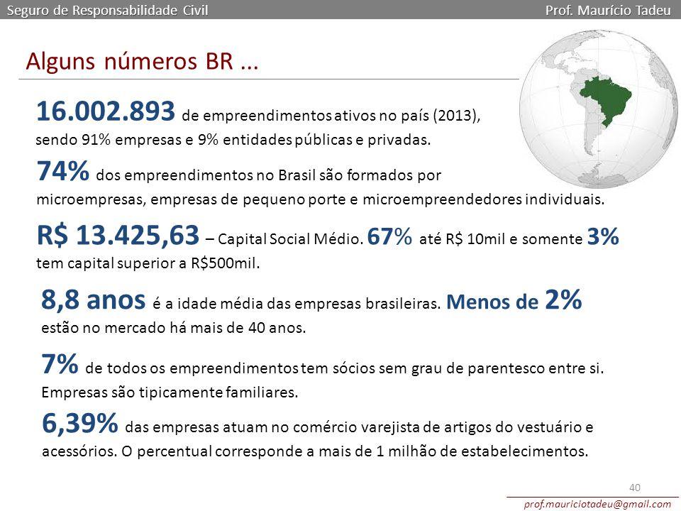 16.002.893 de empreendimentos ativos no país (2013),