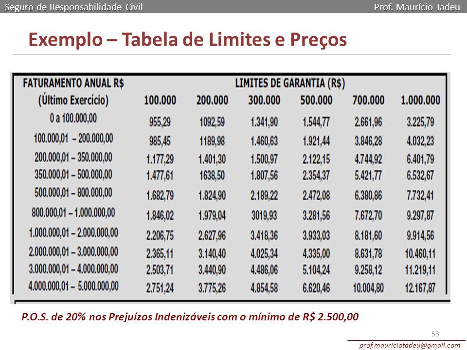 Exemplo – Tabela de Limites e Preços