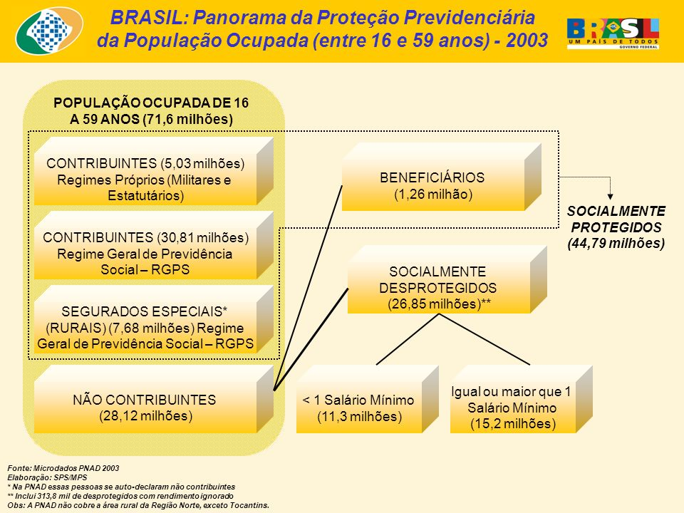 BRASIL: Panorama da Proteção Previdenciária