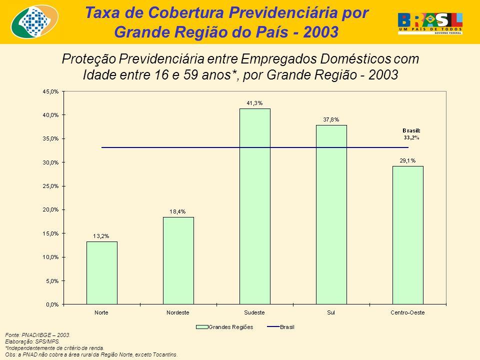Taxa de Cobertura Previdenciária por