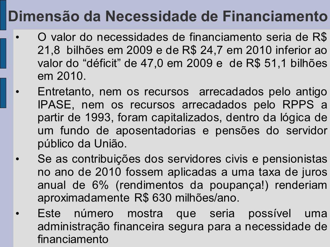 Dimensão da Necessidade de Financiamento