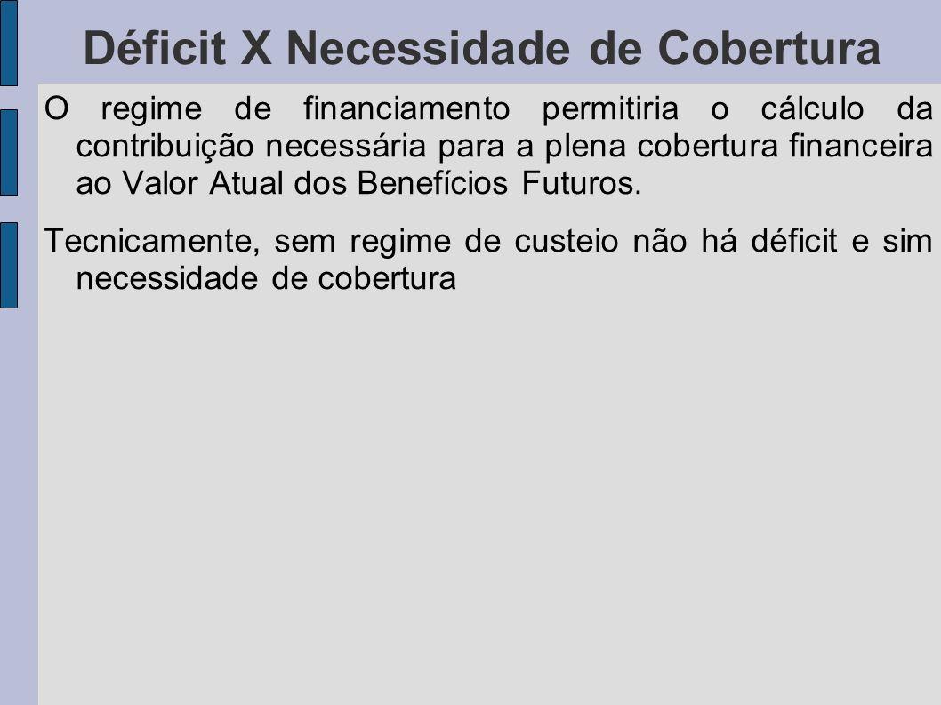 Déficit X Necessidade de Cobertura