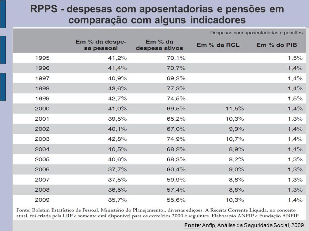 RPPS - despesas com aposentadorias e pensões em comparação com alguns indicadores