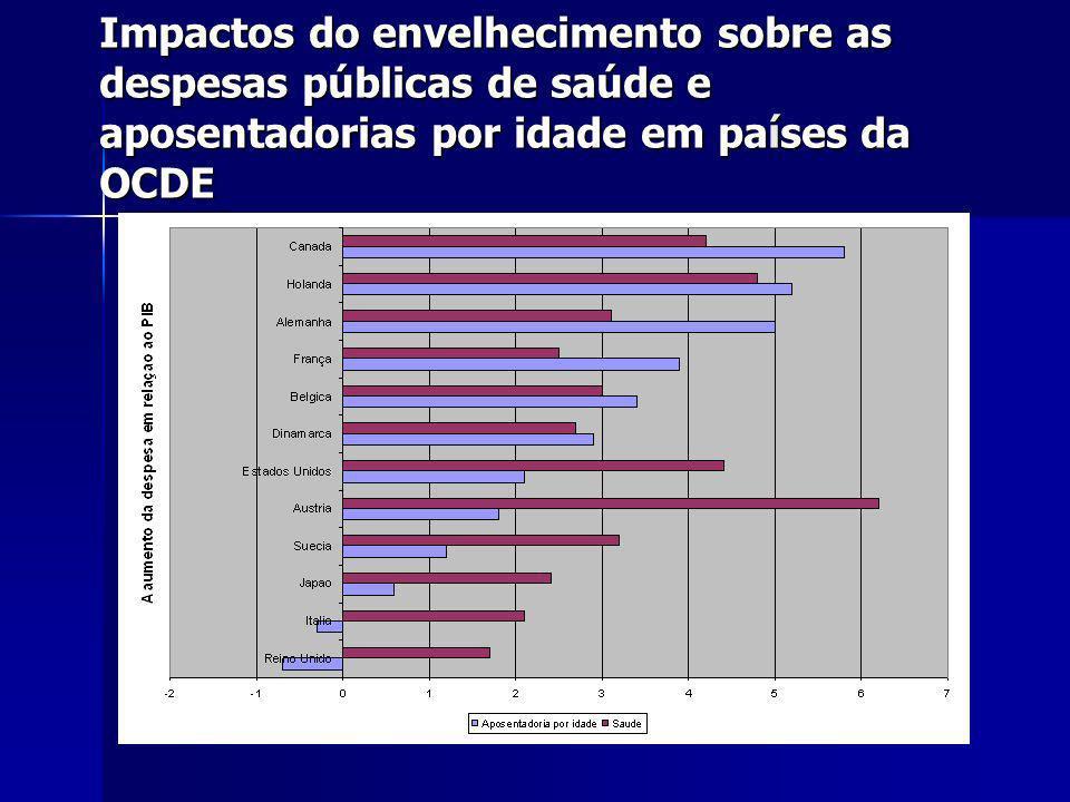 Impactos do envelhecimento sobre as despesas públicas de saúde e aposentadorias por idade em países da OCDE
