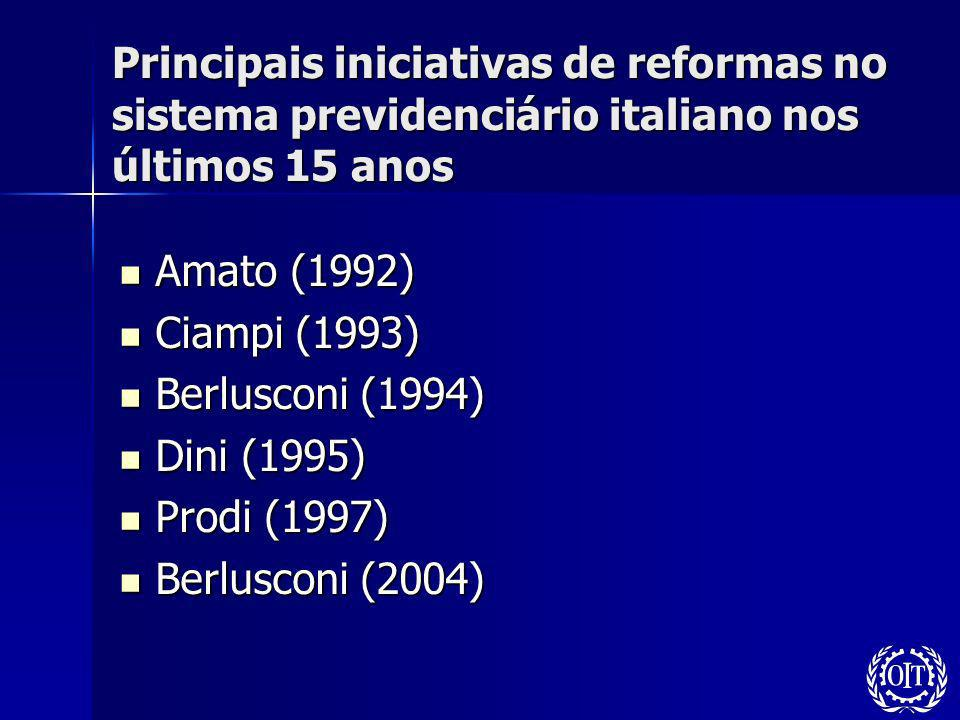 Principais iniciativas de reformas no sistema previdenciário italiano nos últimos 15 anos