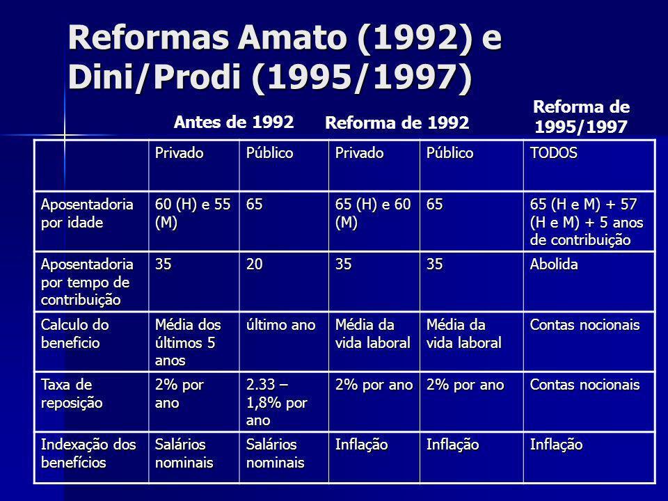Reformas Amato (1992) e Dini/Prodi (1995/1997)