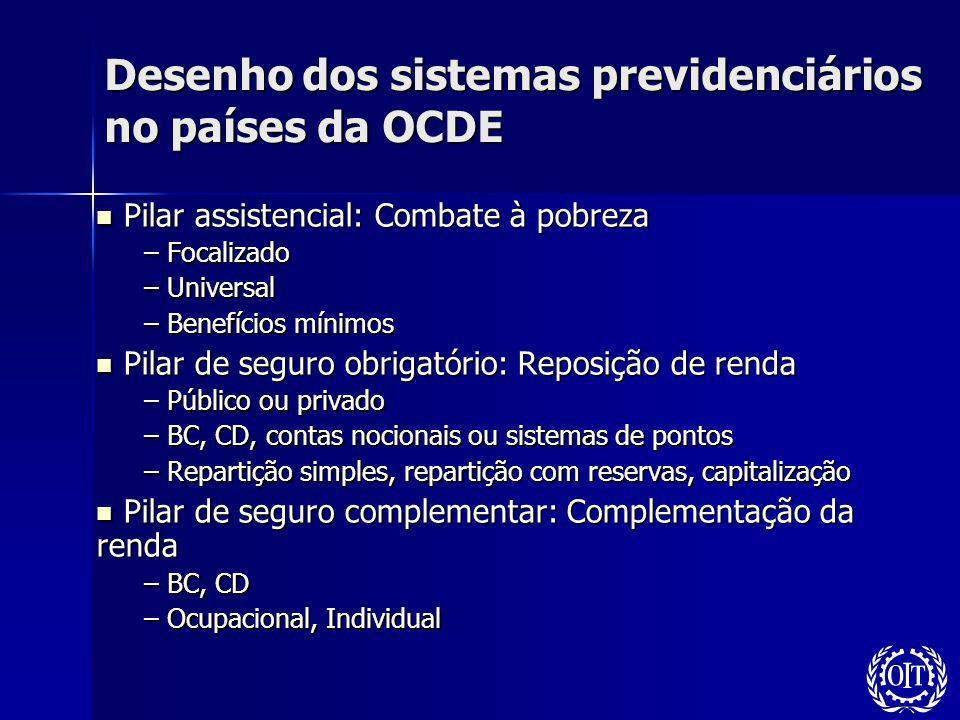 Desenho dos sistemas previdenciários no países da OCDE