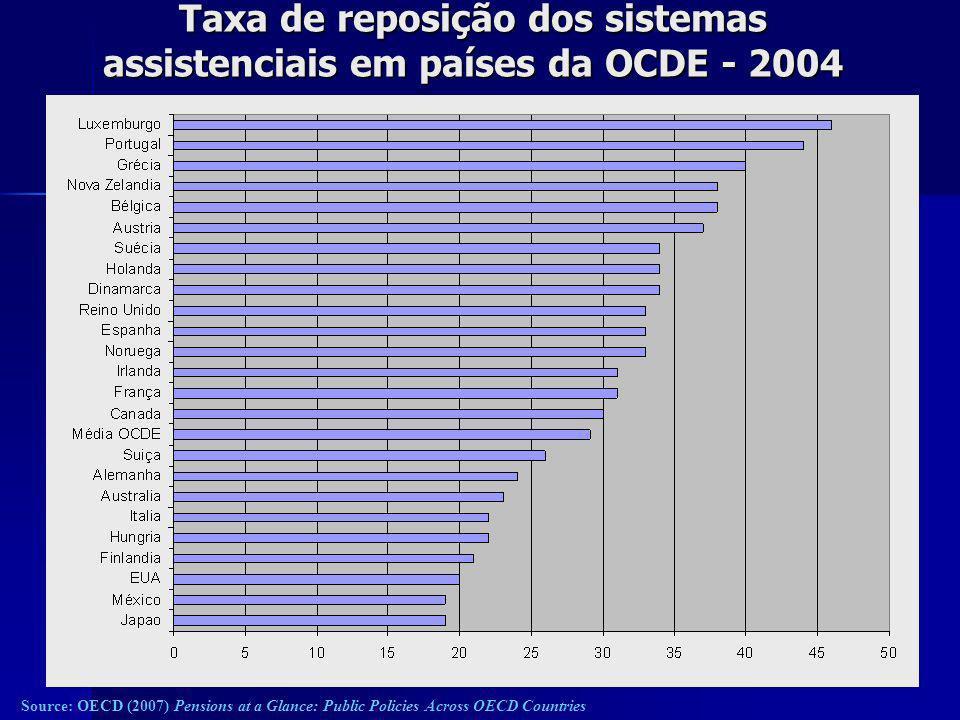 Taxa de reposição dos sistemas assistenciais em países da OCDE - 2004