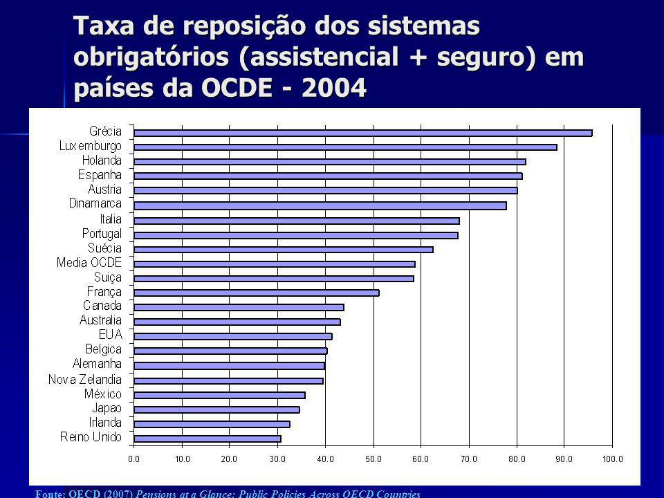 Taxa de reposição dos sistemas obrigatórios (assistencial + seguro) em países da OCDE - 2004