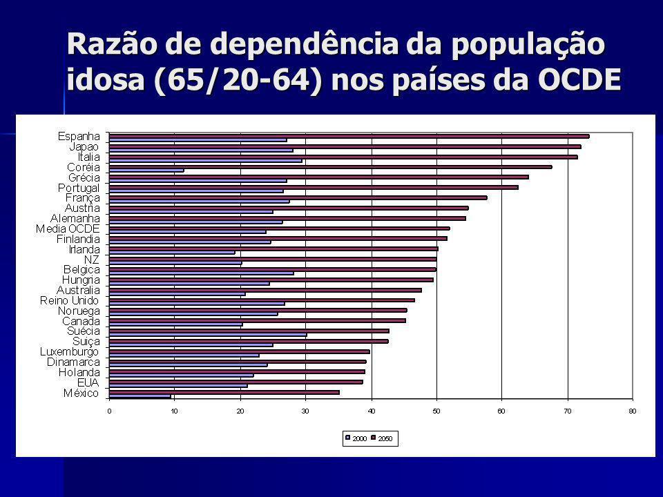 Razão de dependência da população idosa (65/20-64) nos países da OCDE