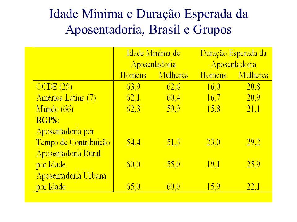 Idade Mínima e Duração Esperada da Aposentadoria, Brasil e Grupos