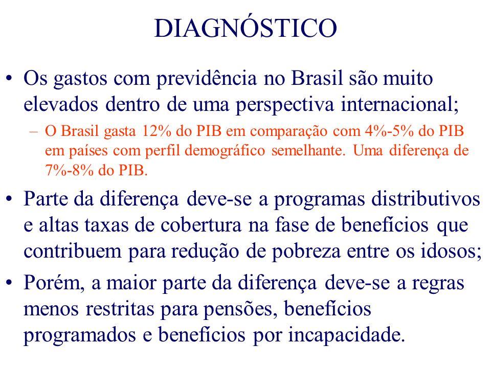 DIAGNÓSTICOOs gastos com previdência no Brasil são muito elevados dentro de uma perspectiva internacional;