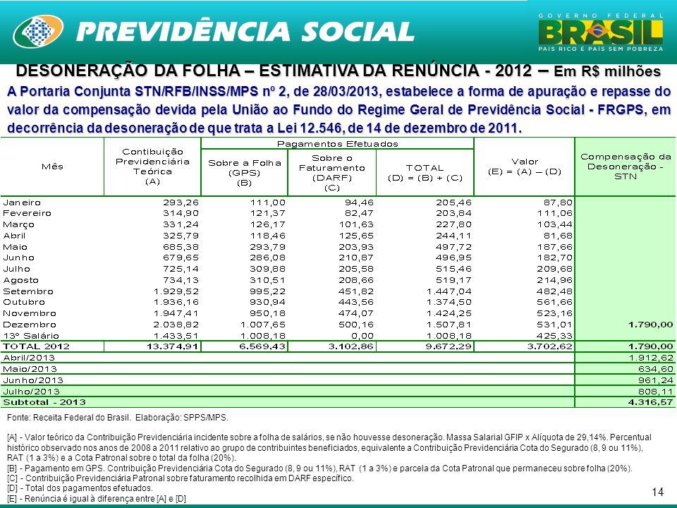 DESONERAÇÃO DA FOLHA – ESTIMATIVA DA RENÚNCIA - 2012 – Em R$ milhões