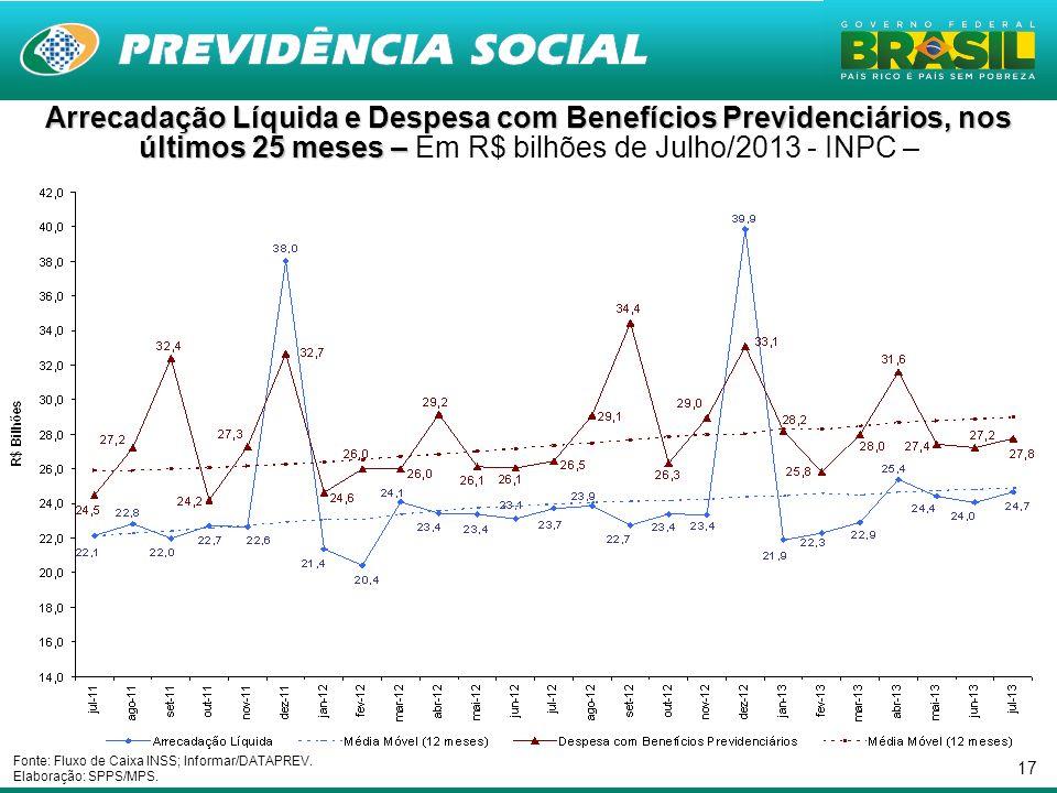 Arrecadação Líquida e Despesa com Benefícios Previdenciários, nos últimos 25 meses – Em R$ bilhões de Julho/2013 - INPC –