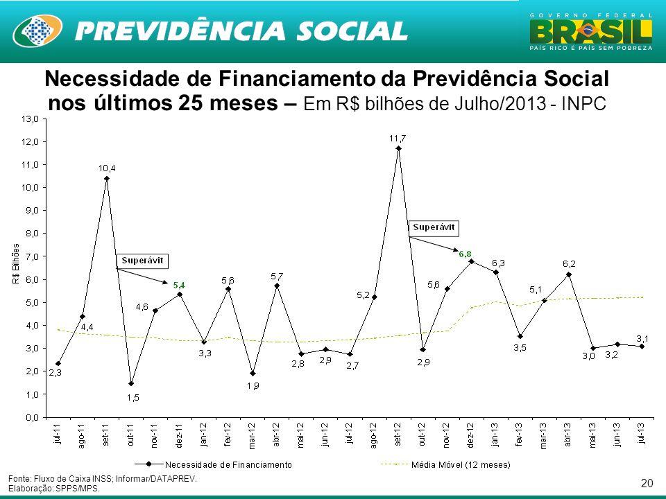Necessidade de Financiamento da Previdência Social nos últimos 25 meses – Em R$ bilhões de Julho/2013 - INPC