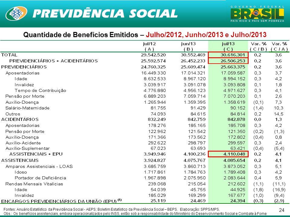 Quantidade de Benefícios Emitidos – Julho/2012, Junho/2013 e Julho/2013