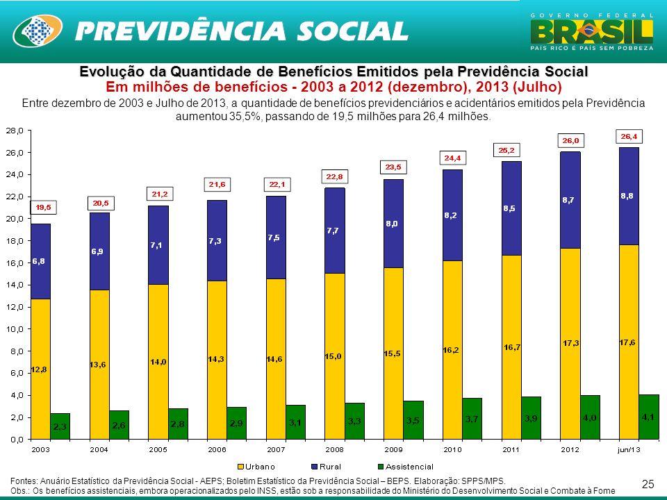 Evolução da Quantidade de Benefícios Emitidos pela Previdência Social Em milhões de benefícios - 2003 a 2012 (dezembro), 2013 (Julho)