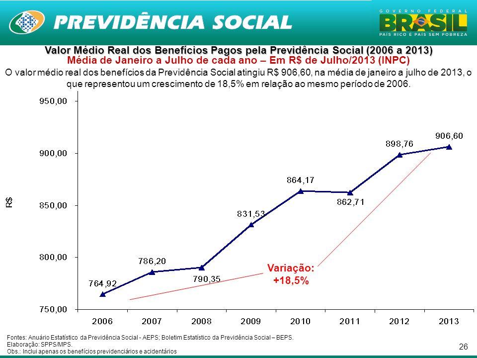 Valor Médio Real dos Benefícios Pagos pela Previdência Social (2006 a 2013) Média de Janeiro a Julho de cada ano – Em R$ de Julho/2013 (INPC)