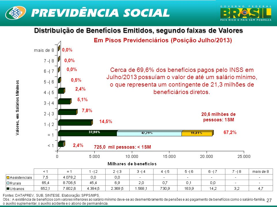 Distribuição de Benefícios Emitidos, segundo faixas de Valores Em Pisos Previdenciários (Posição Julho/2013)