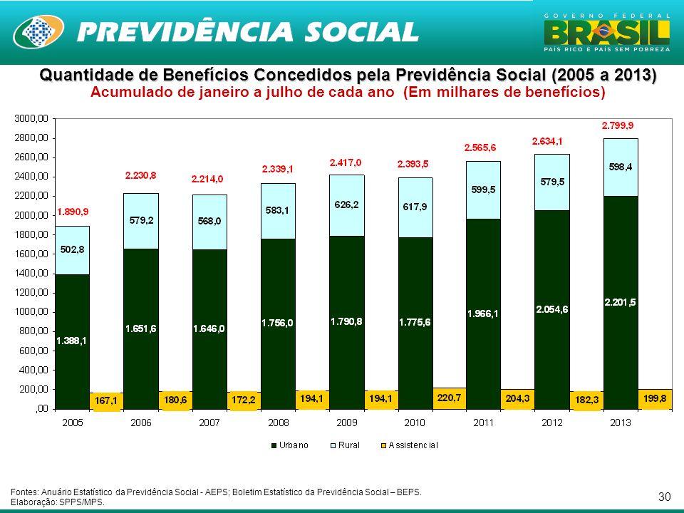 Quantidade de Benefícios Concedidos pela Previdência Social (2005 a 2013) Acumulado de janeiro a julho de cada ano (Em milhares de benefícios)