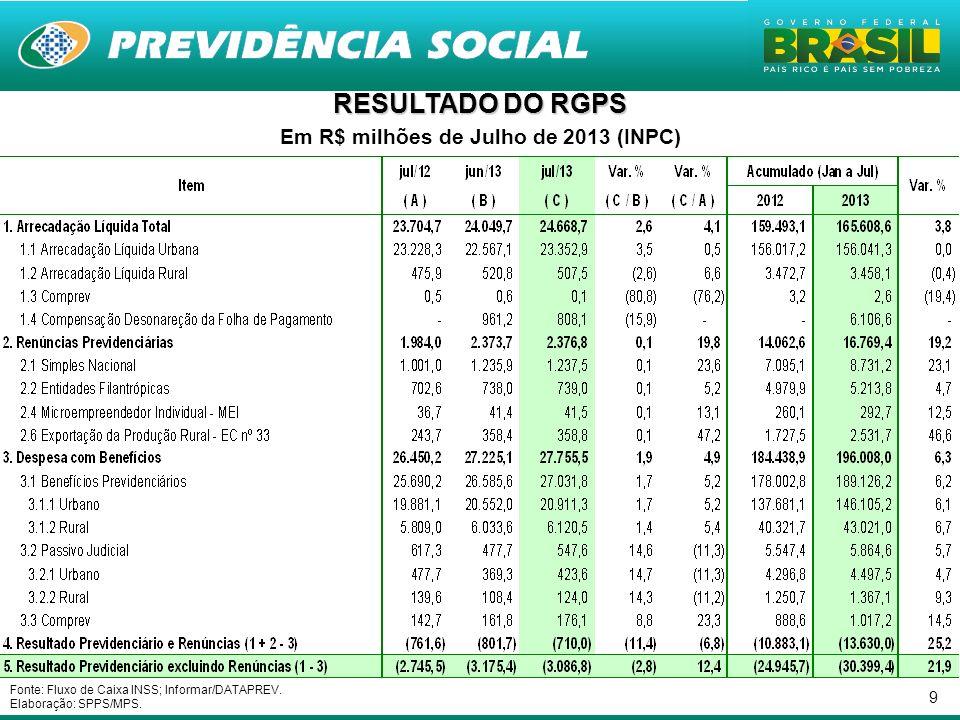 Em R$ milhões de Julho de 2013 (INPC)