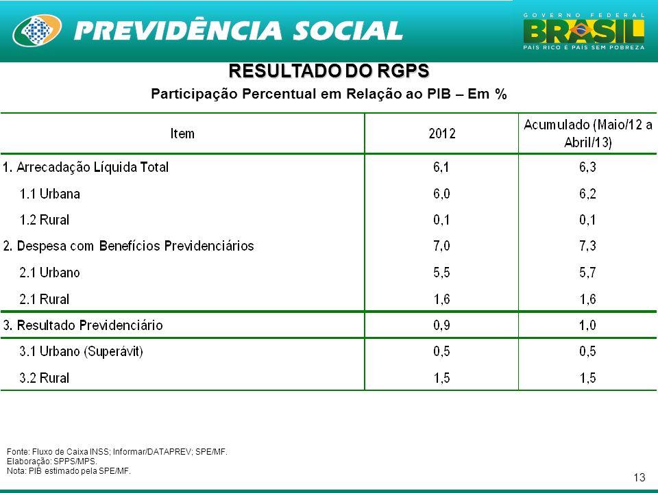 Participação Percentual em Relação ao PIB – Em %