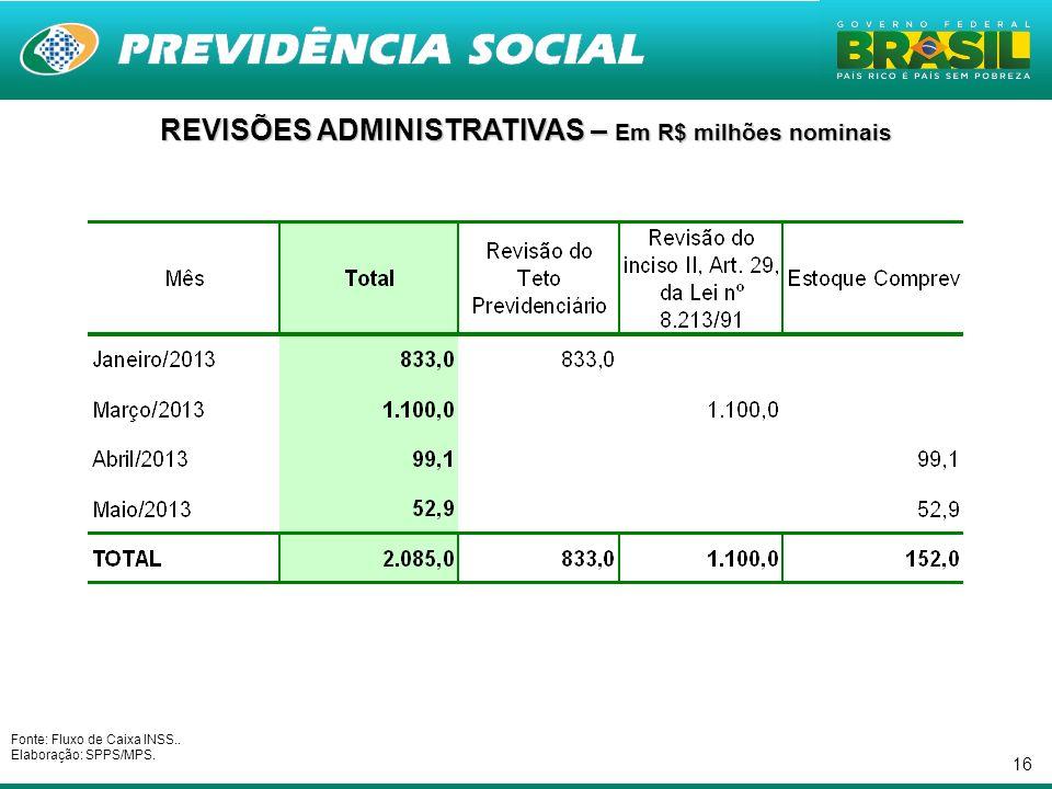 REVISÕES ADMINISTRATIVAS – Em R$ milhões nominais