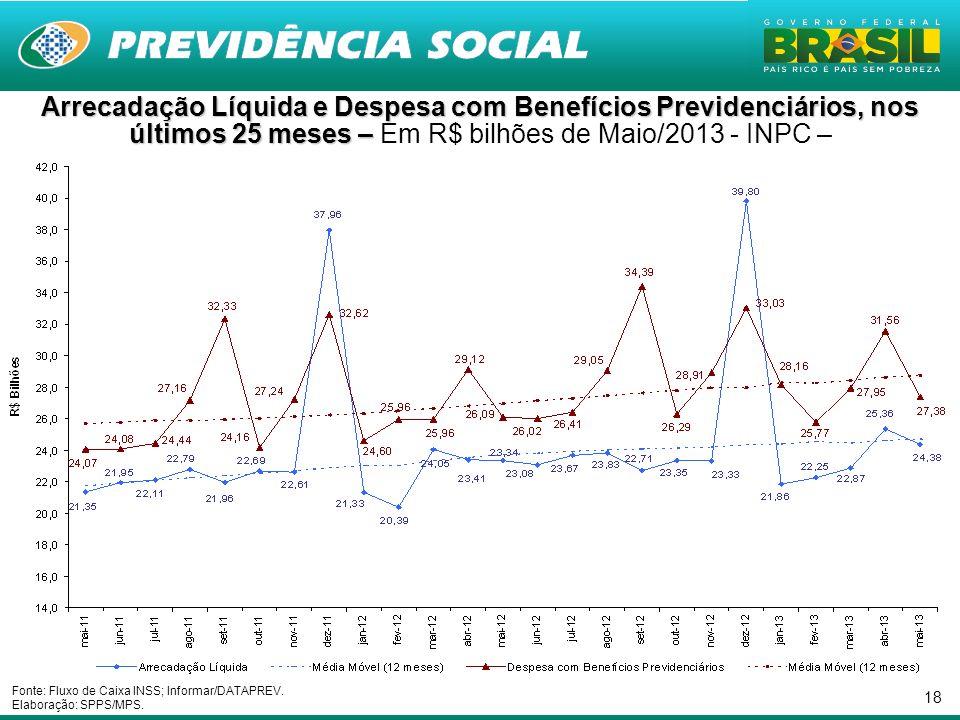 Arrecadação Líquida e Despesa com Benefícios Previdenciários, nos últimos 25 meses – Em R$ bilhões de Maio/2013 - INPC –