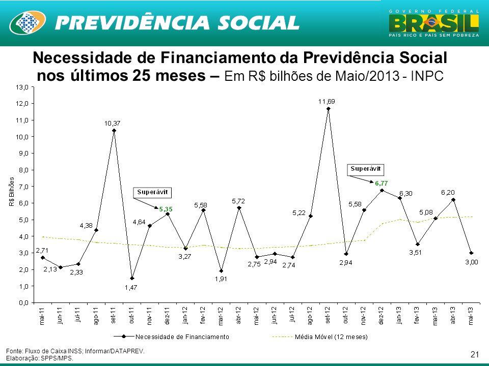 Necessidade de Financiamento da Previdência Social nos últimos 25 meses – Em R$ bilhões de Maio/2013 - INPC