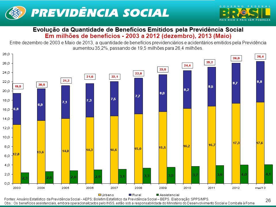 Evolução da Quantidade de Benefícios Emitidos pela Previdência Social Em milhões de benefícios - 2003 a 2012 (dezembro), 2013 (Maio)